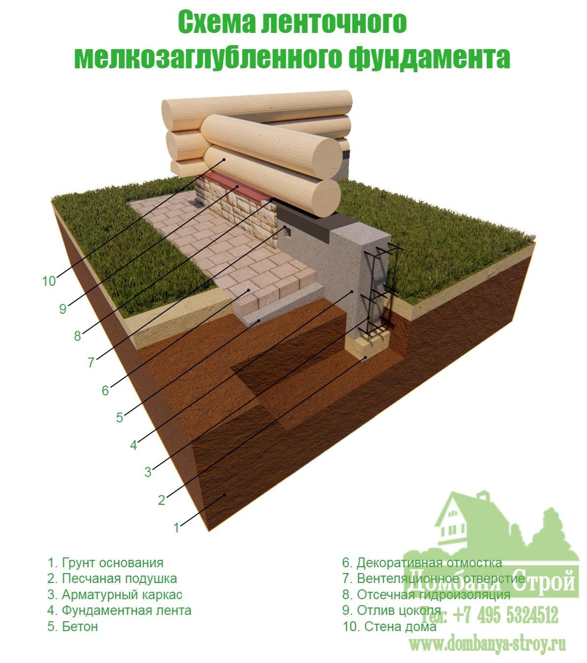 Мелкозаглубленный ленточный фундамент (мзлф) своими руками: пошаговая инструкция