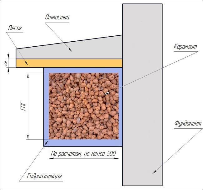Как утеплить пол каркасного дома керамзитом?
