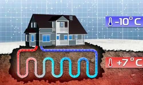 Геотермальное отопление: что это такое, принцип работы системы и варианты для частного дома за счет тепла земли, отзывы владельцев