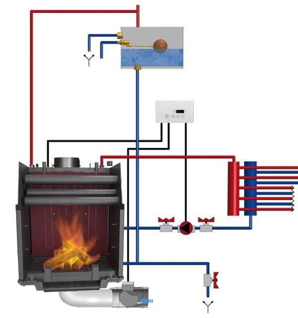 Печь камин с водяным контуром отопления - особенности выбора и подключение