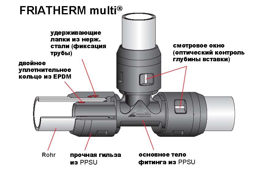 Монтаж труб из сшитого полиэтилена: 3 способа и особенности соединения