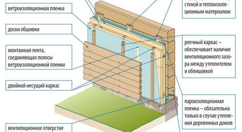 Нужно ли утеплять дом из бруса: преимущества утепления, как утеплить дом снаружи и изнутри