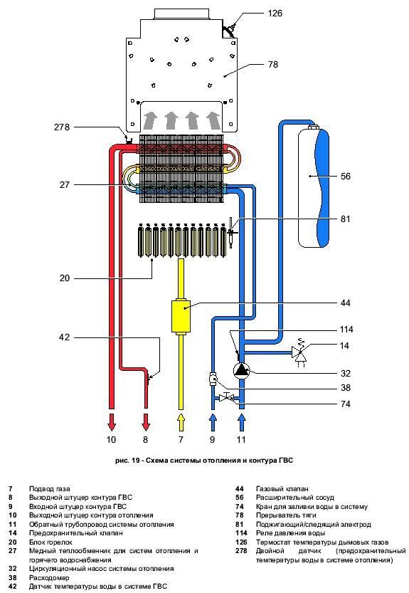 Одноконтурные или двухконтурные котлы отопления. сравнение и выбор