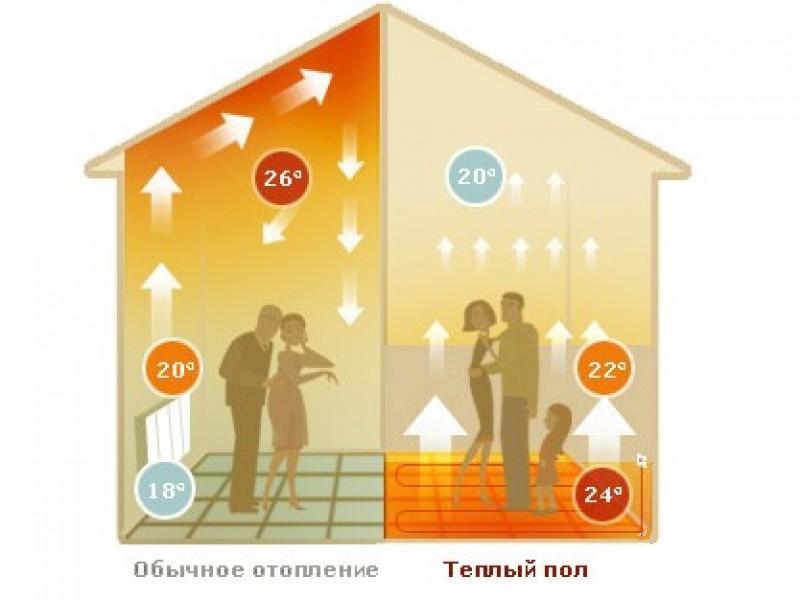 Экономичный теплый пол доступно каждому