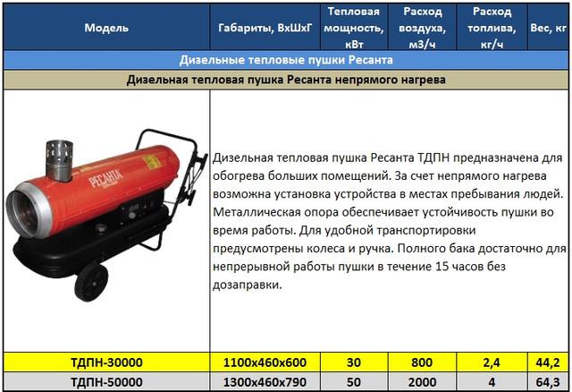 Рейтинг дизельных тепловых пушек непрямого нагрева: 10 лучших моделей для гаража или другого помещения