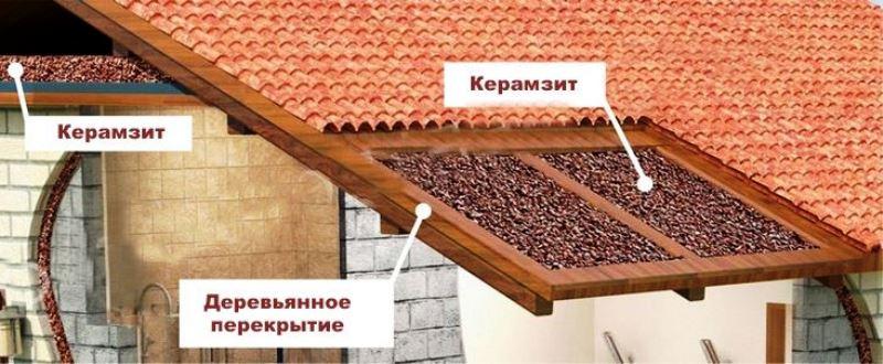 Как правильно утеплить потолок в бане своими руками