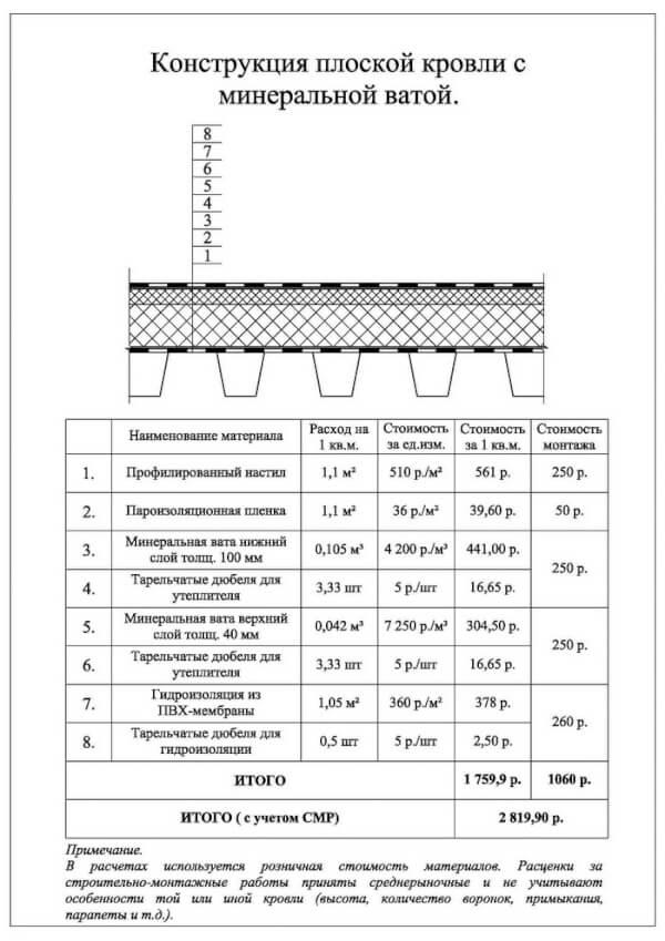 Жидкая теплоизоляция: разновидности, характеристики, технология проведения работ