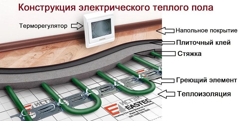 Теплые полы электрические как выбрать, фото, видео