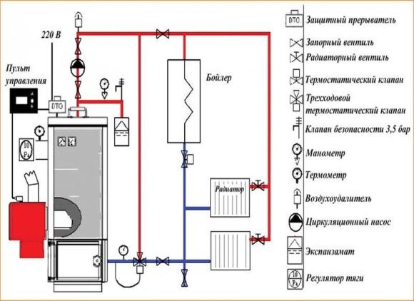 Размеры котельной в частном доме:нормативы для газовых,твердотопливных котлов