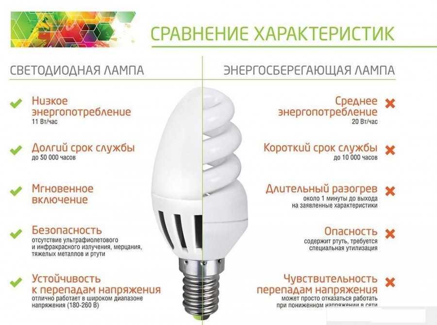 Обогрев без лишних потерь энергии! особенности инфракрасного отопления дома