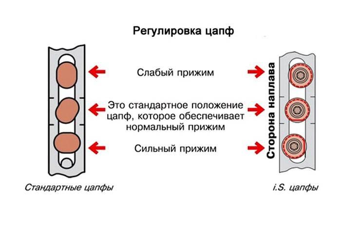"""Сезонная """"зима-лето"""" регулировка пластиковых окон"""