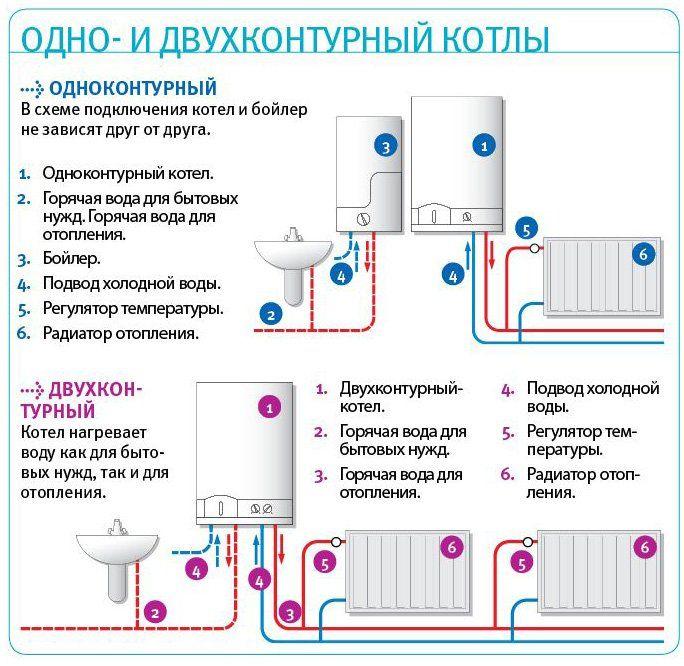 Топ-5 лучших настенных одноконтурных газовых котлов + как правильно рассчитать мощность