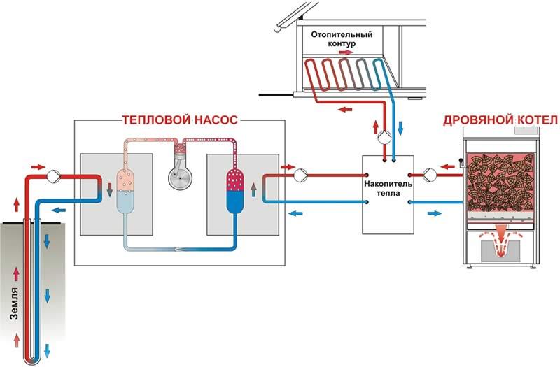 Тепловой насос для отопления дома: принцип работы и эффективность
