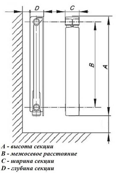 Чем отличаются алюминиевые радиаторы от биметаллических и как их отличить?