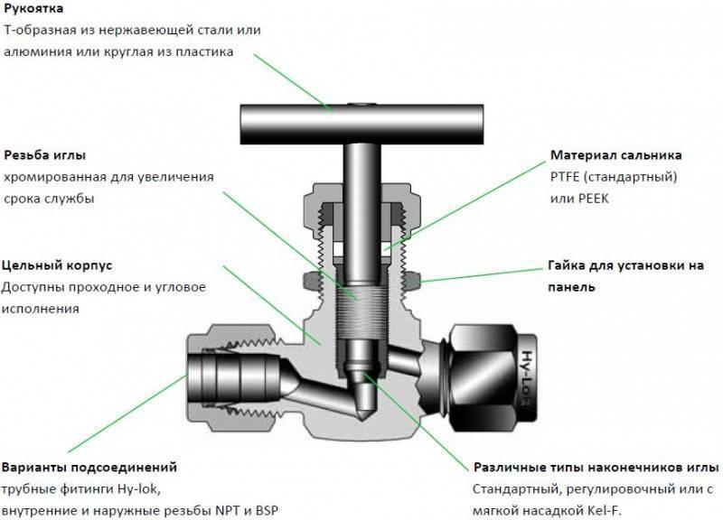 Что такое игольчатый вентиль?
