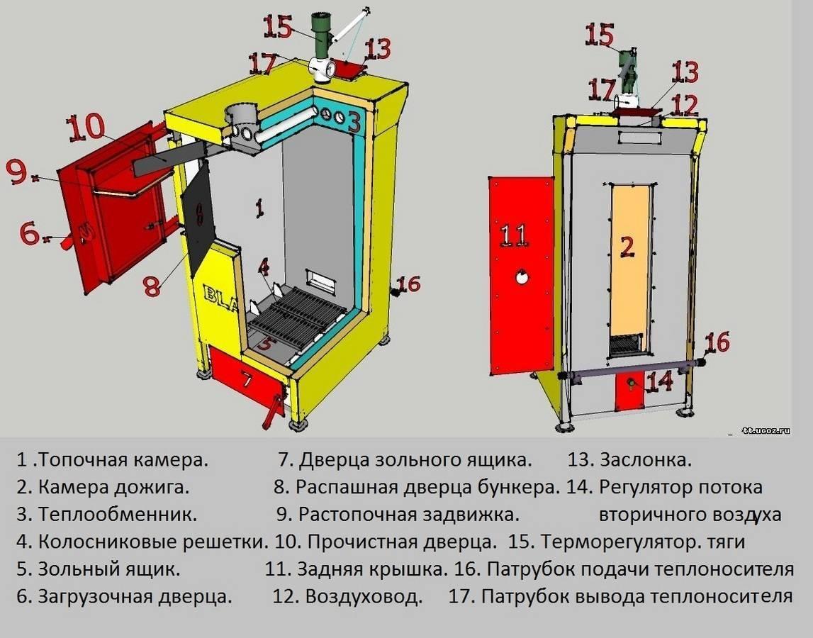 Принцип работы пиролизного котла - описание технологического процесса