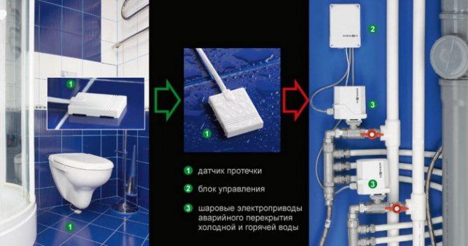 Датчик протечки воды своими руками в квартире, беспроводные датчики утечки воды - как выбрать и подключить