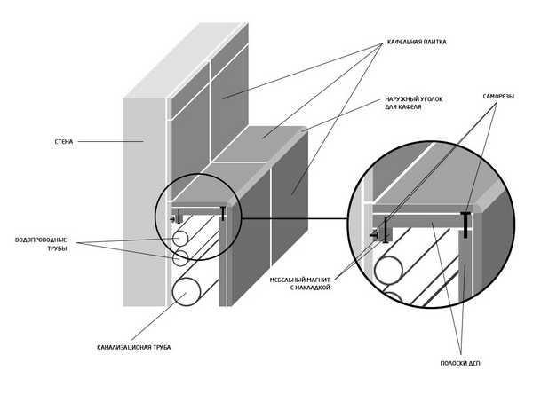 Можно ли замуровать в стену полипропиленовые трубы: правила монтажа