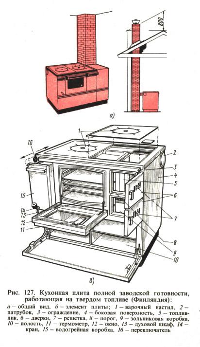 Недорого, быстро и легко: порядовка печи 3 на 3 кирпича, как построить устройство