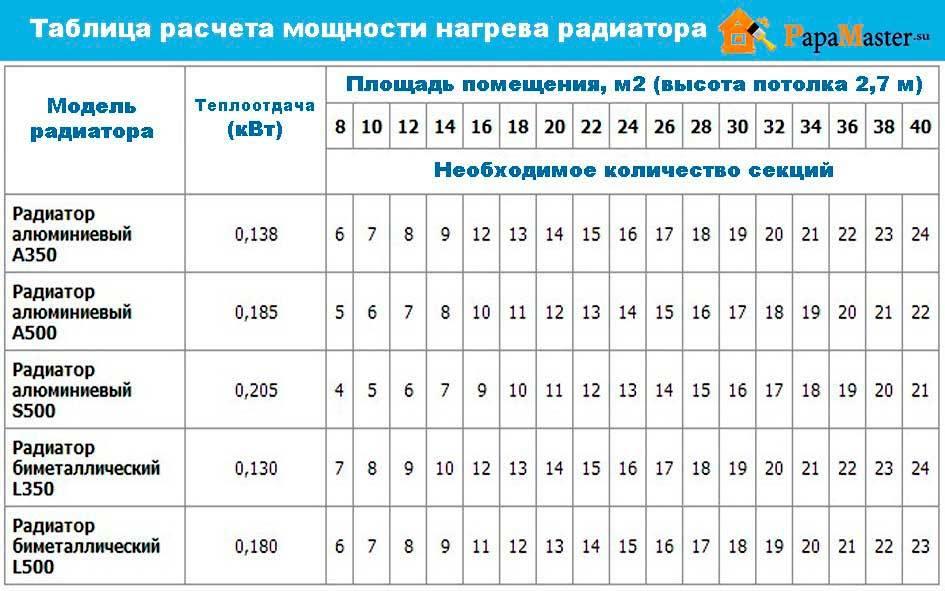 Расчет количества секций радиаторов отопления на комнату