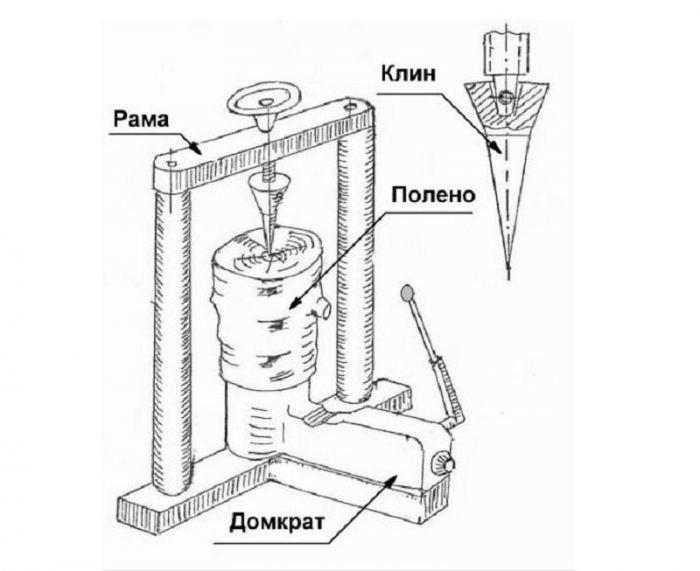 Изготовление дровокола своими руками по чертежам — инструкция