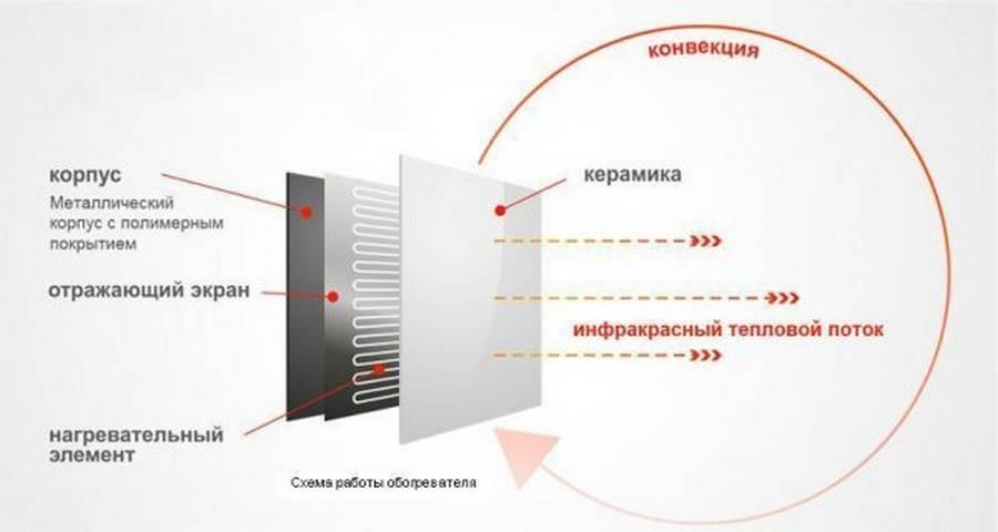 Керамические панели отопления: тепловые сип в доме, панельно-лучистая система, панельные от никатэн, гипсокартонные электрические