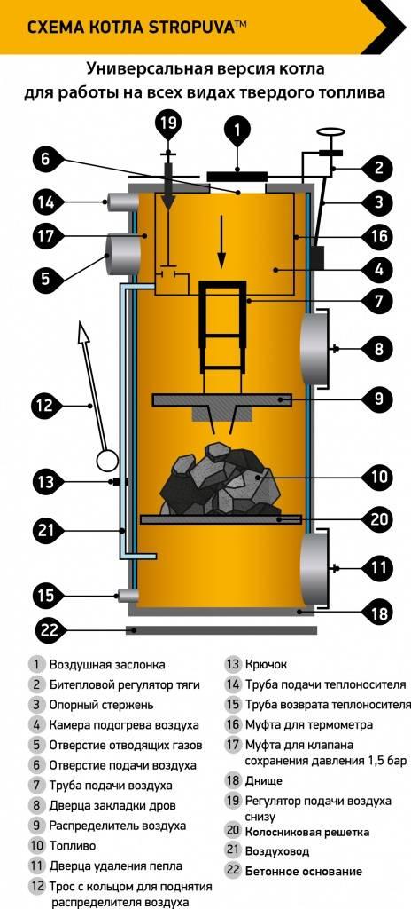 Твердотопливный котел верхнего горения: плюсы, минусы и обзор лучших