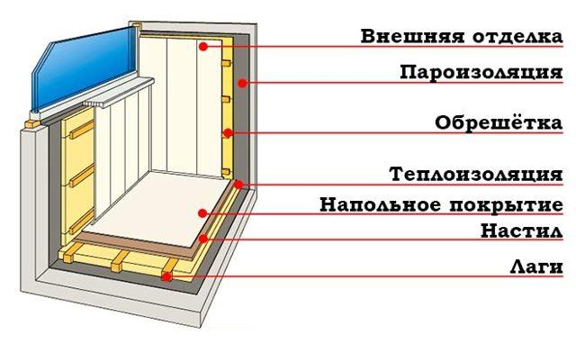 Почему потеют окна на балконе: что делать при запотевании