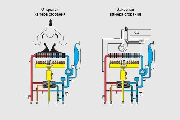 Какой котел лучше турбированный или дымоходный? - о строительстве и ремонте простыми словами