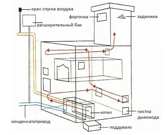 Дровяное отопления частного дома своими руками: котлы, схемы, отзывы