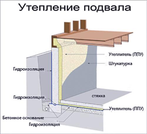Конденсат на потолке в подвале и гараже: как избавиться | инженер подскажет как сделать