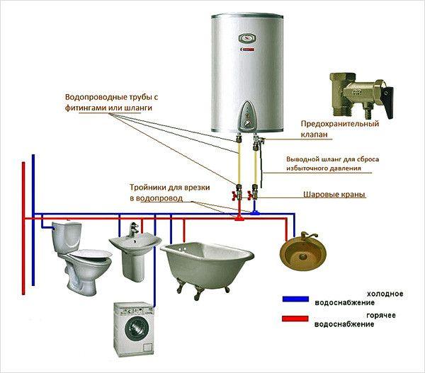 Установка накопительного водонагревателя своими руками: шаги