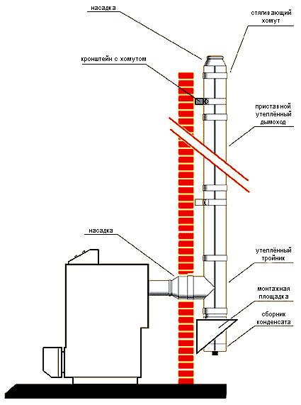 Зачем утепляют дымоходную трубу