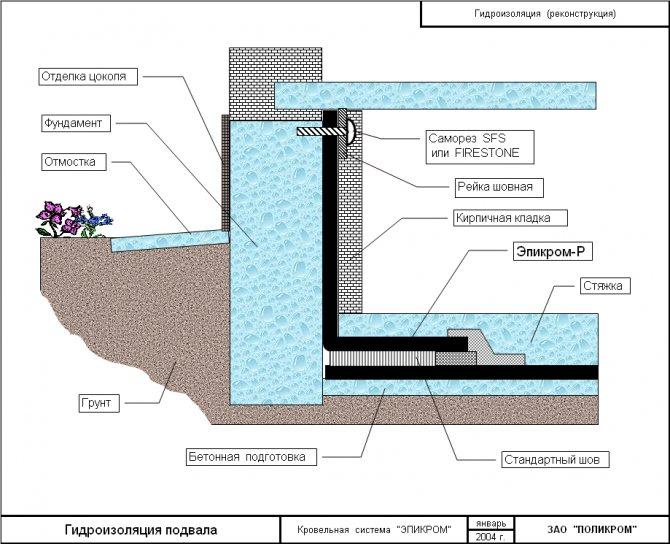 Как обустроить гидроизоляцию подвала изнутри от грунтовых вод