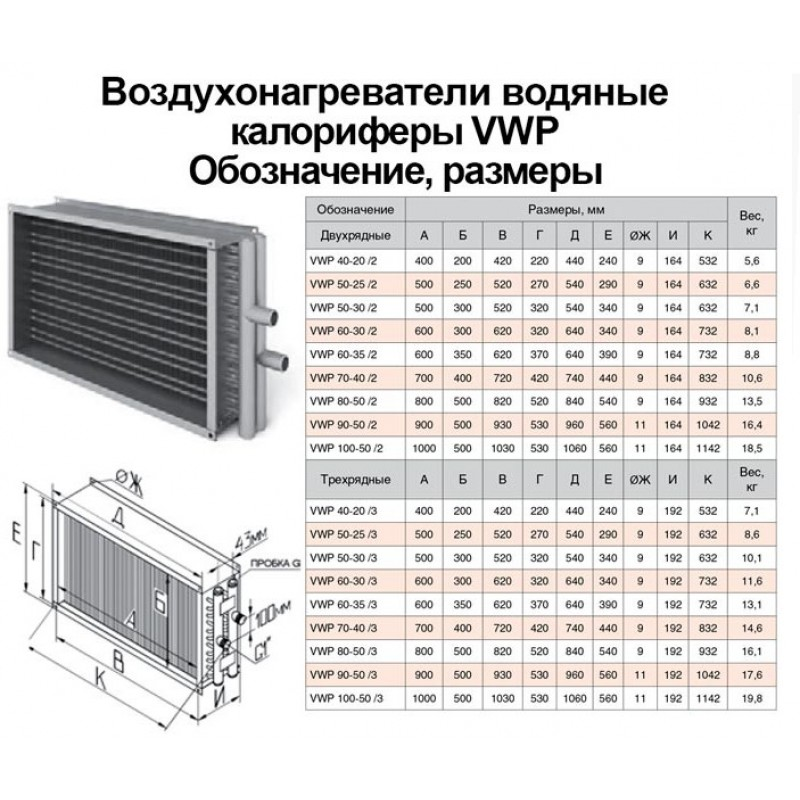 Калорифер водяной для приточной вентиляции принцип работы