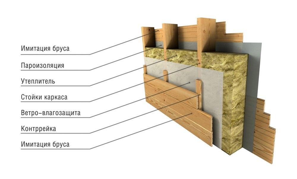 Как выбрать утеплитель для каркасного дома? рекомендуемые утеплители