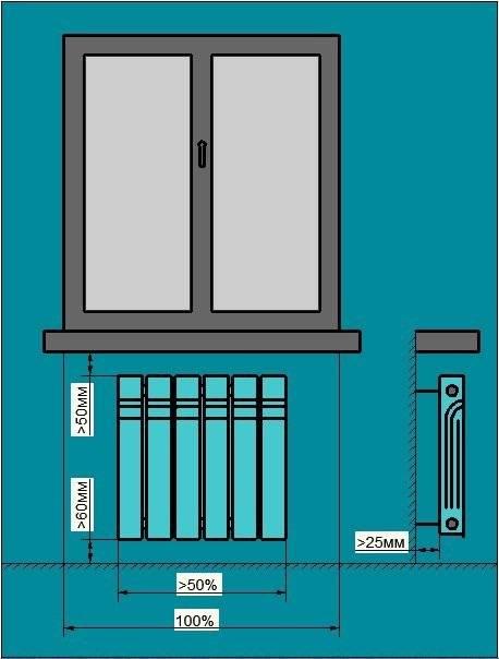 Расстояние от стены до радиатора отопления, высота от пола, нормы и правила монтажа