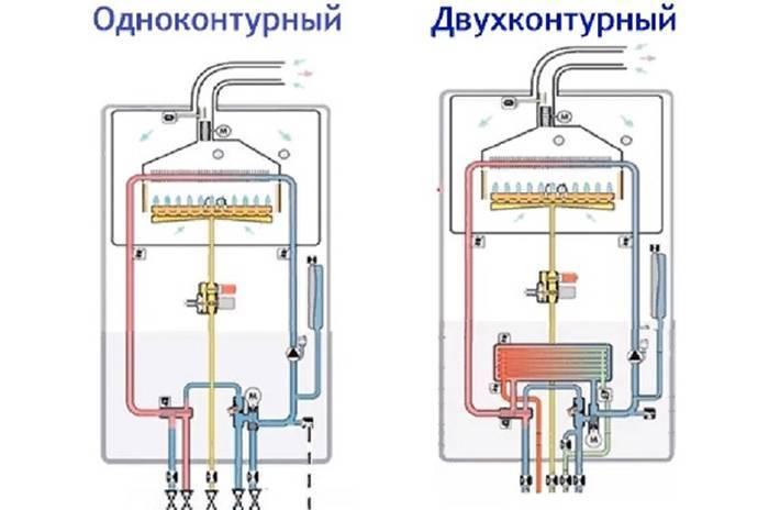 Двухконтурный газовый котел: разновидности, выбор, преимущества и их недостатки, устройство и принцип работы