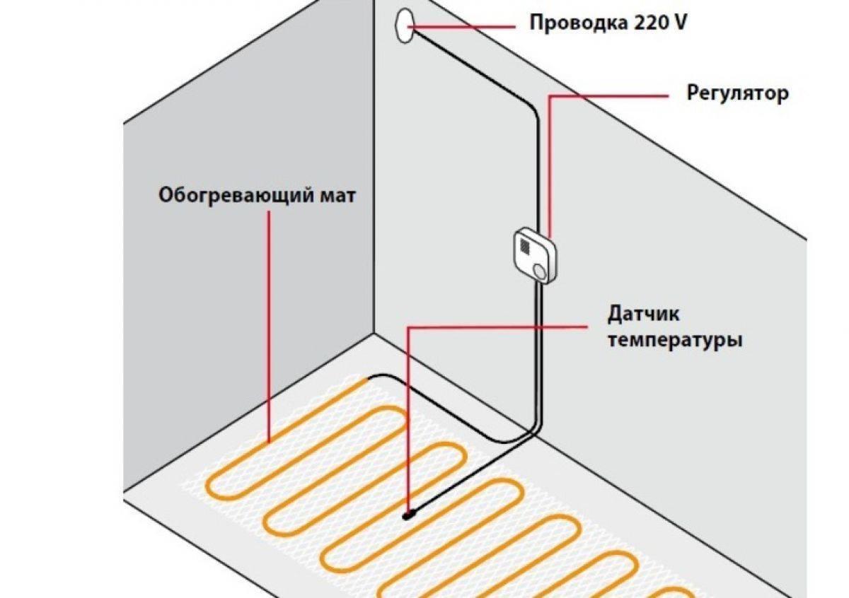 Саморегулирующийся теплый пол — виды греющих кабелей, особенности применения и монтаж