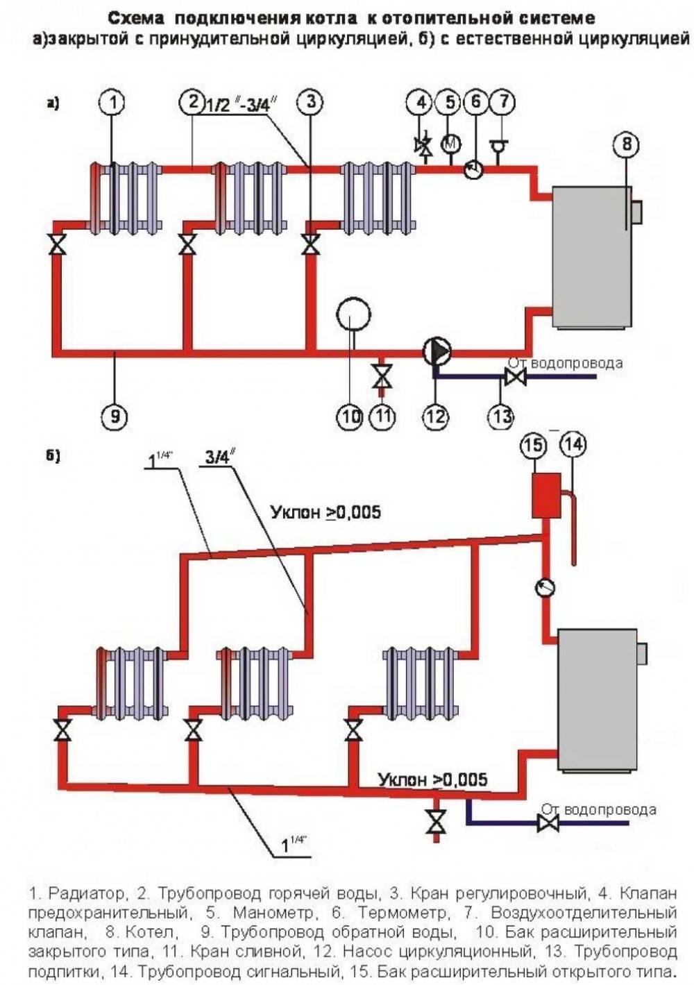 Схема подключения твердотопливного котла отопления своими руками: как правильно подключить, чертеж системы, детали на фото и видео