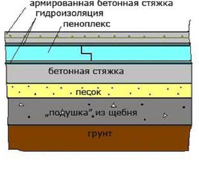 Полы по грунту: требования, нюансы, технология изготовления