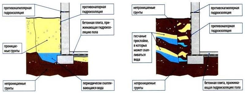 Как не пропустить сырость в дом: гидроизоляция подвального помещения