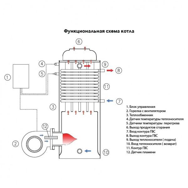 Советы по выбору дизельного котла китурами, характеристики и модельный ряд