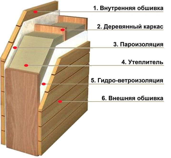Утепление деревянного дома снаружи: чем лучше и как
