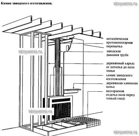 Фундамент под камин: технологические особенности строительства
