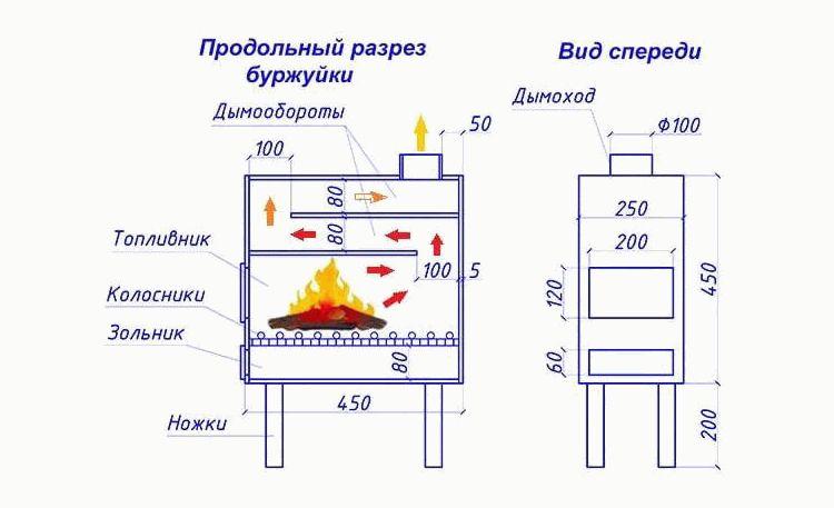Печь-буржуйка: от родословной и устройства к изготовлению своими руками и усовершенствованию