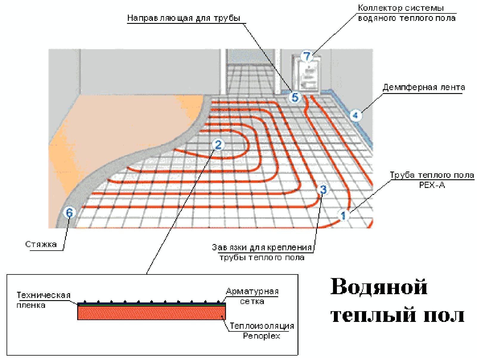 Теплый пол в стяжку: толщина, технология заливки под и над водяным, электрическим, инфракрасным тп, а также пластификаторы и смеси для наливного покрытия + видео
