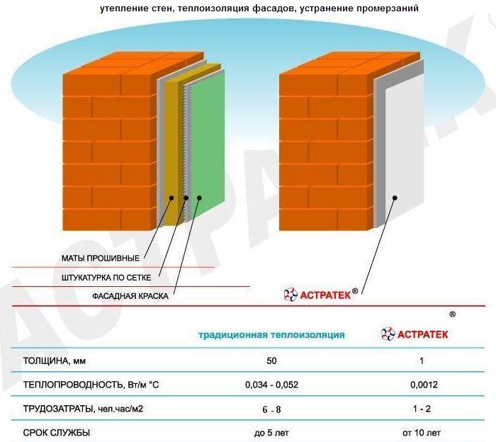 Жидкая теплоизоляция корунд - отзывы и технические характеристики теплоизоляция корунд – отзывы и технические характеристики теплоизоляционной краски — onfasad.ru