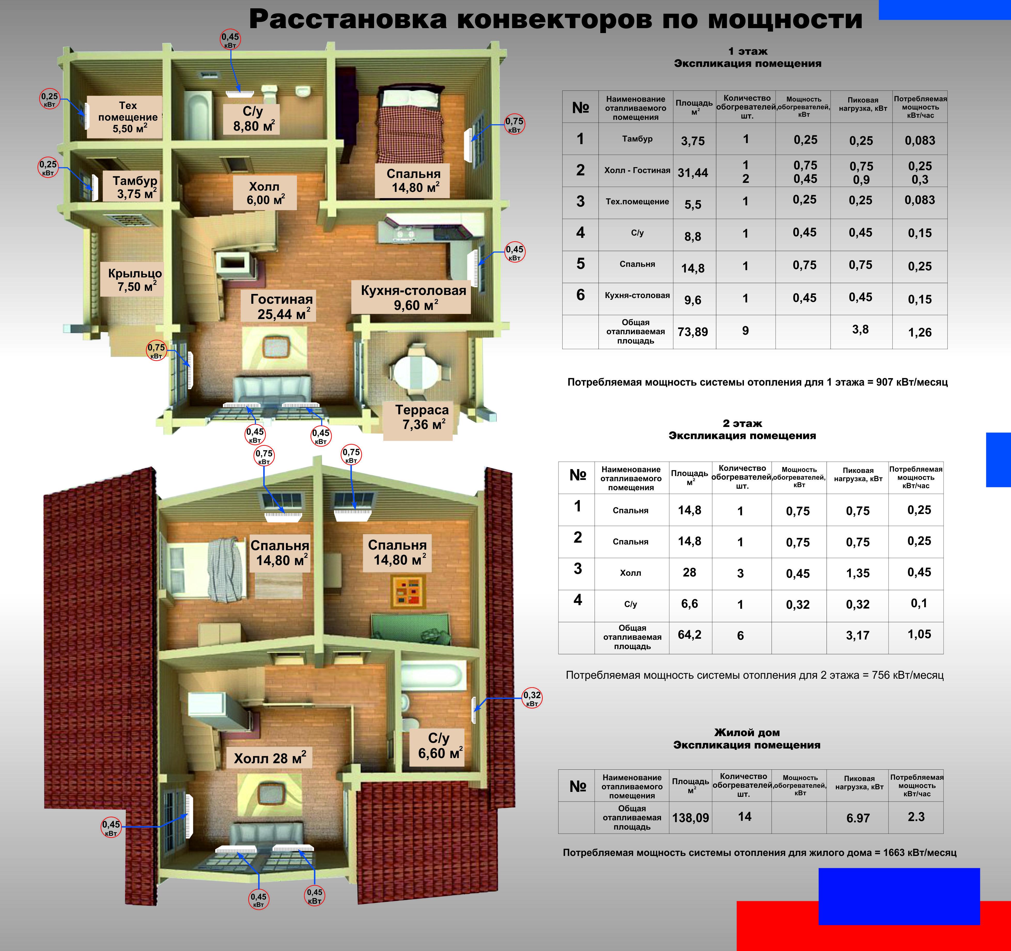Как рассчитать мощность конвектора по площади или объему помещения: способы вычислений