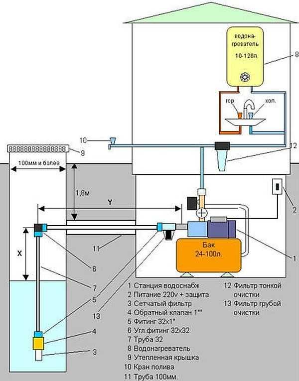 Водоснабжение частного дома из скважины схема своими руками